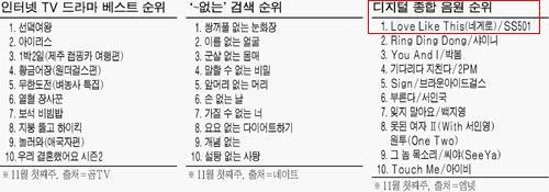 mnet digital ranking 1st nov_2009